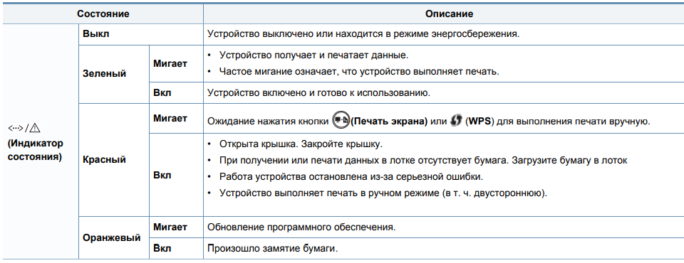 индикация ошибок Samsung m2020